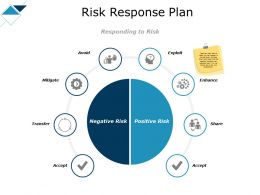 Risk Response Plan Transfer Ppt Powerpoint Presentation Show Picture