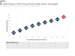 Risk Return Plot Powerpoint Slide Deck Template