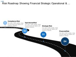 Risk Roadmap Showing Financial Strategic Operational And Compliance Risk