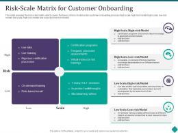 Risk Scale Matrix For Customer Onboarding Customer Onboarding Process Optimization