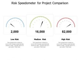 Risk Speedometer For Project Comparison