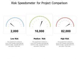 risk_speedometer_for_project_comparison_Slide01