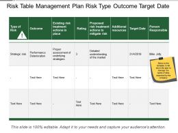 Risk Table Management Plan Risk Type Outcome Target Date