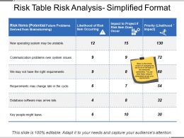 Risk Table Risk Analysis Simplified Format