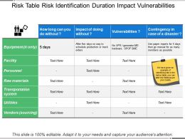 Risk Table Risk Identification Duration Impact Vulnerabilities