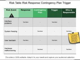Risk Table Risk Response Contingency Plan Trigger