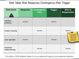 Risk Table Risk Response Contingency Plan Trigger