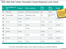 Risk Table Risk Tracker Description Impact Response Level Owner
