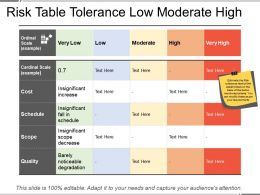Risk Table Tolerance Low Moderate High