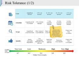 Risk Tolerance Sample Presentation Ppt