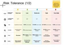 Risk Tolerance Schedule Ppt Powerpoint Presentation File Show