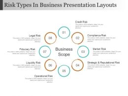 Risk Types In Business Presentation Layouts