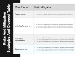 Risks And Mitigation Strategies And Closeout Table Powerpoint Graphics