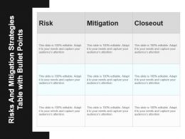 Risks And Mitigation Strategies Table With Bullet Points Powerpoint Templates