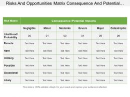 Risks And Opportunities Matrix Consequence And Potential Impacts