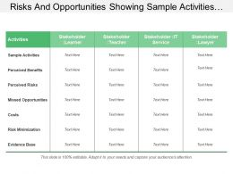 Risks And Opportunities Showing Sample Activities Perceived Benefits