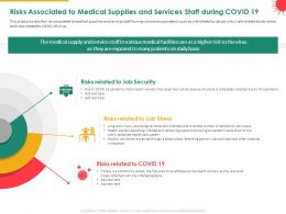 Risks Associated To Medical Supplies And Services Staff During COVID 19 Stress Powerpoint Presentation Skills