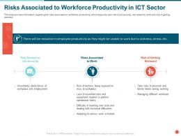 Risks Associated To Workforce Productivity In ICT Sector Difficulties Ppt Powerpoint Presentation Icon