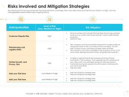 Risks Involved And Mitigation Strategies Case Competition Ppt Download
