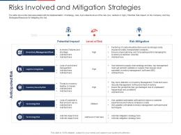 Risks Involved And Mitigation Strategies Effect Fuel Price Increase Logistic Business Ppt Skills