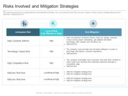 Risks Involved And Mitigation Strategies Reasons High Customer Attrition Rate