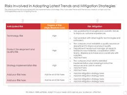 Risks Involved In Adopting Latest Trends Can Provide Competitive Advantage Company Ppt Tips