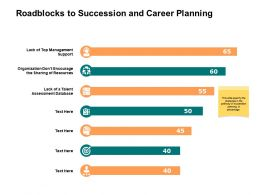 Roadblocks To Succession And Career Planning Ppt Powerpoint Presentation Ideas Slideshow