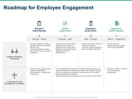Roadmap For Employee Engagement Ppt Powerpoint Presentation Show Slide Download