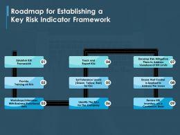 Roadmap For Establishing A Key Risk Indicator Framework