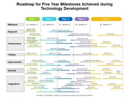 Roadmap For Five Year Milestones Achieved During Technology Development