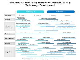 Roadmap For Half Yearly Milestones Achieved During Technology Development