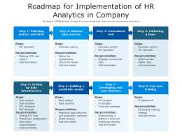 Roadmap For Implementation Of HR Analytics In Company
