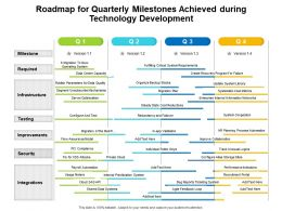 Roadmap For Quarterly Milestones Achieved During Technology Development
