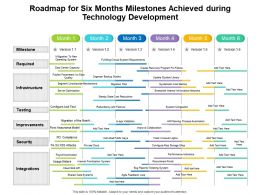 Roadmap For Six Months Milestones Achieved During Technology Development