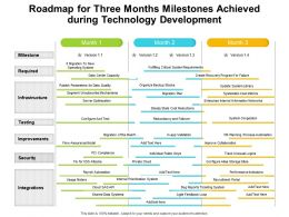 Roadmap For Three Months Milestones Achieved During Technology Development
