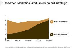 Roadmap Marketing Start Development Strategic Planning Quantitative Analysis Cpb