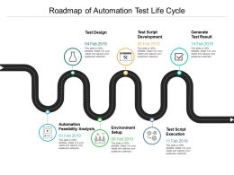 Roadmap Of Automation Test Life Cycle
