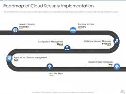 Roadmap Of Cloud Security Implementation Cloud Security IT Ppt Template