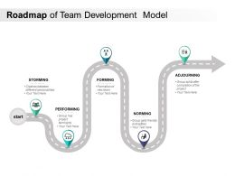 Roadmap Of Team Development Model