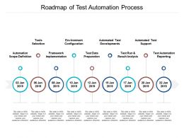 Roadmap Of Test Automation Process
