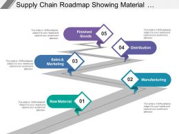 Roadmap Showing Material Manufacturing Marketing And Distribution