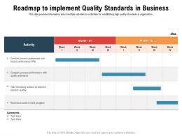 Roadmap To Implement Quality Standards In Business