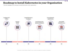 Roadmap To Install Kubernetes In Your Organisation Ppt Gallery Maker