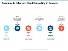 Roadmap To Integrate Cloud Computing In Business Launch Test Ppt Inspiration