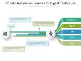 Robotic Automation Journey For Digital Toothbrush
