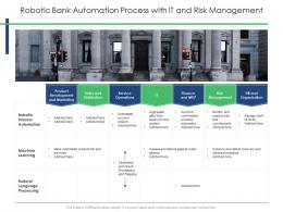 Robotic Bank Automation Process With IT And Risk Management