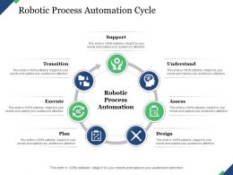 Robotic Process Automation Cycle Transition Support Understand Execute Assess