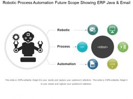 Robotic Process Automation Future Scope Showing Erp Java And Email