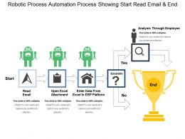 Robotic Process Automation Process Showing Start Read Email And End