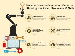 Robotic Process Automation Services Showing Identifying Processes And Skills